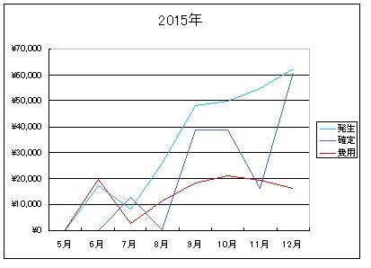 2015年報酬推移