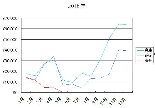 2016年報酬額推移