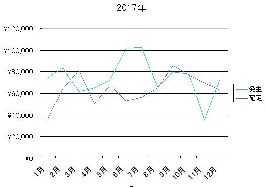 2017年報酬額推移