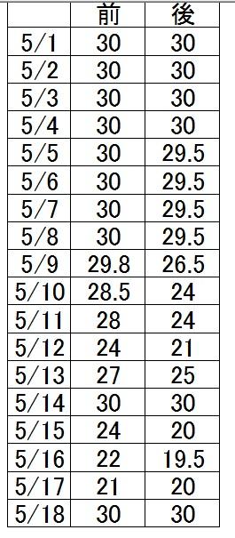 ストレッチ結果5月1日から5月18日まで