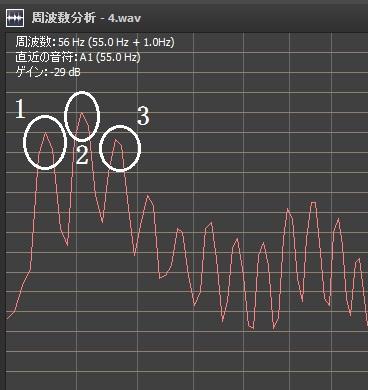 4弦5フレットの周波数特性