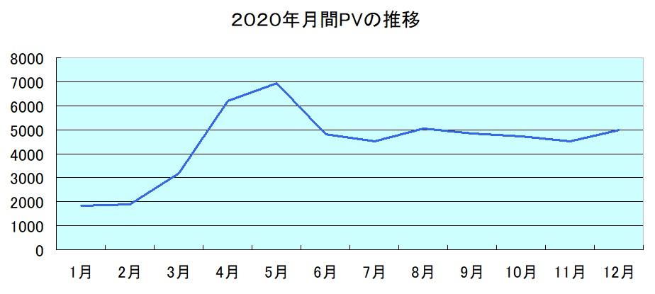2020年月別PVの推移