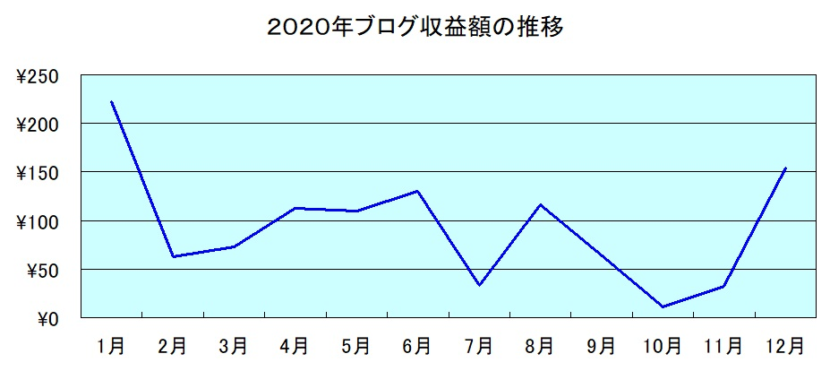 2020年収益額の推移